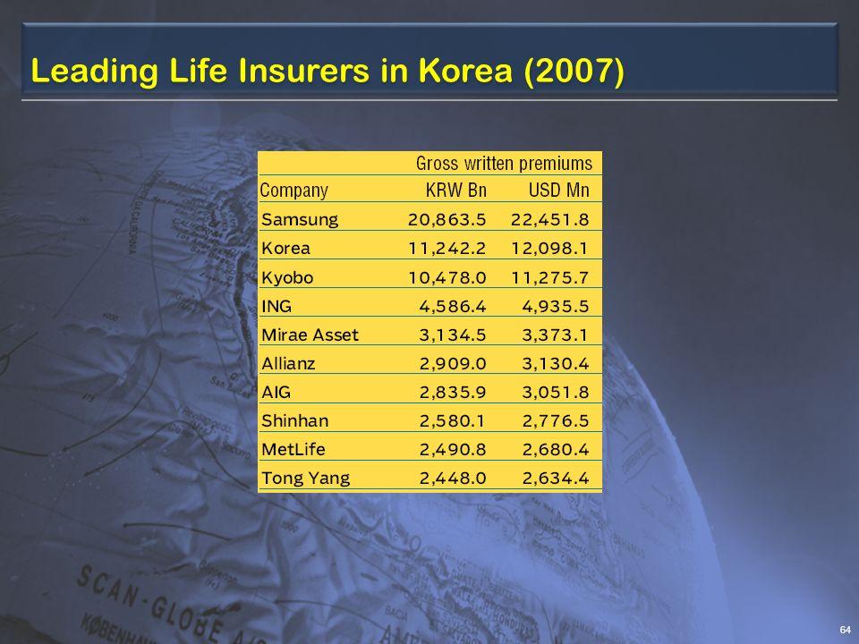 Leading Life Insurers in Korea (2007) 64