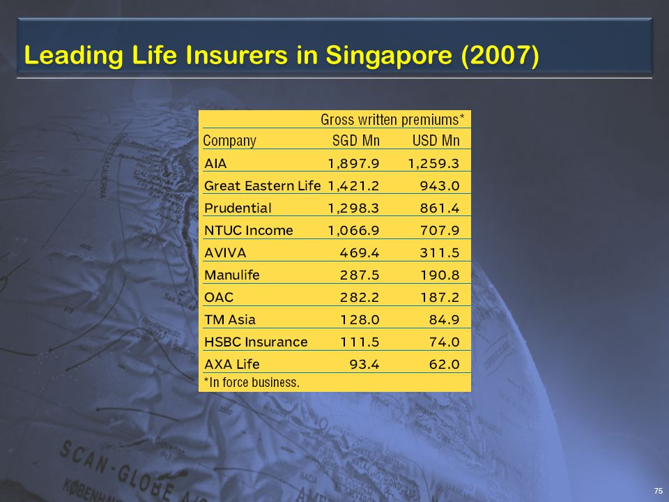 Leading Life Insurers in Singapore (2007) 75