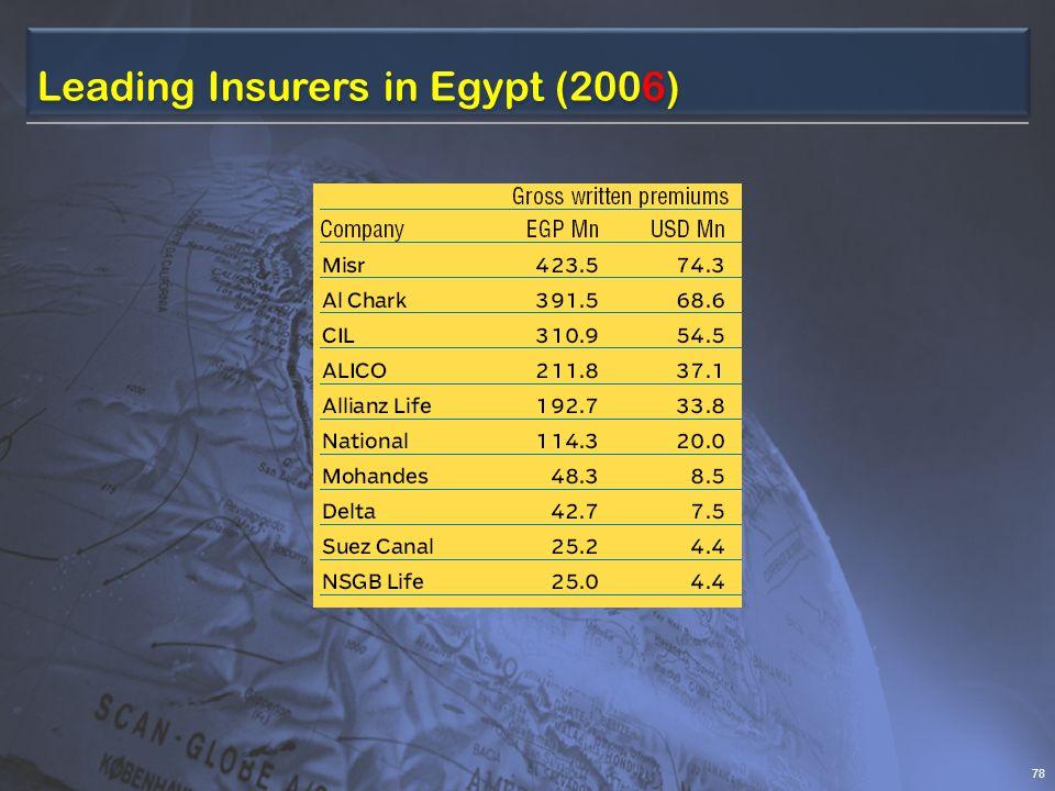 Leading Insurers in Egypt (2006) 78