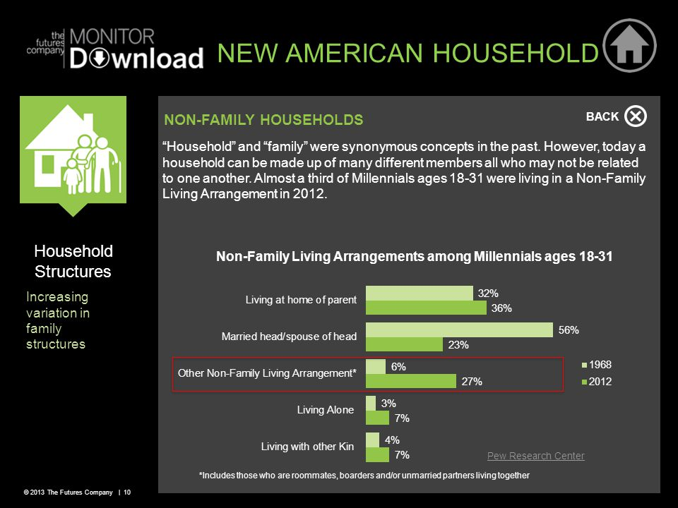 © 2013 The Futures Company | 10 NEW AMERICAN HOUSEHOLD BACK NON-FAMILY HOUSEHOLDS Household and family were synonymous concepts in the past.