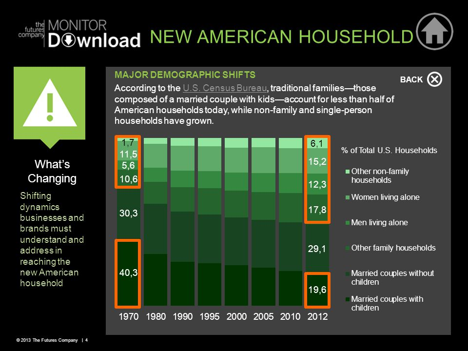 © 2013 The Futures Company | 4 BACK MAJOR DEMOGRAPHIC SHIFTS NEW AMERICAN HOUSEHOLD According to the U.S.