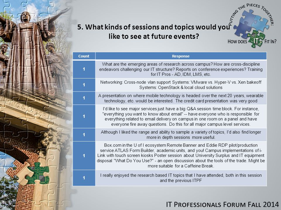 5. What kinds of sessions and topics would you like to see at future events.