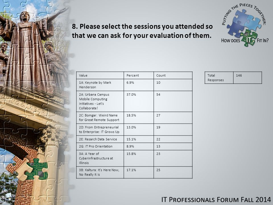 8. Please select the sessions you attended so that we can ask for your evaluation of them.
