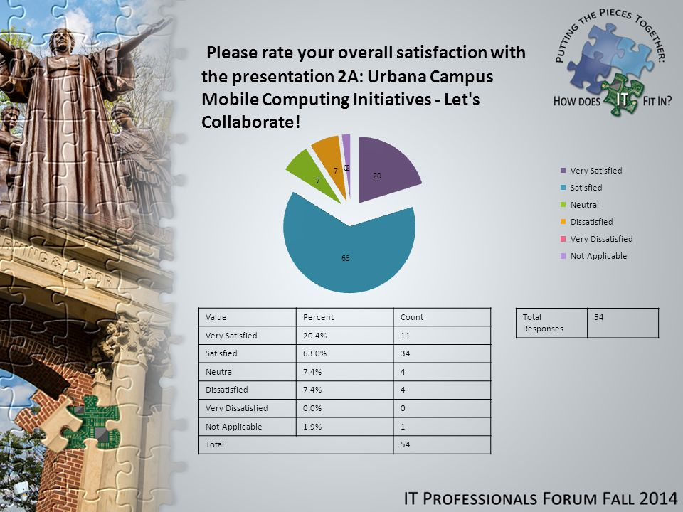 Please rate your overall satisfaction with the presentation 2A: Urbana Campus Mobile Computing Initiatives - Let s Collaborate.