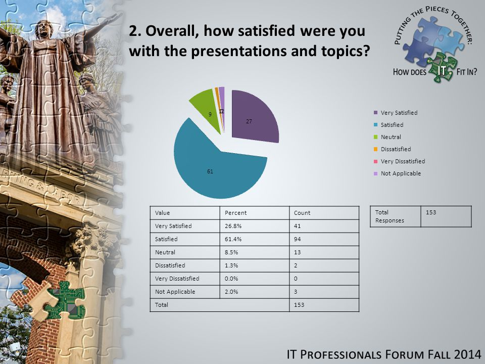 3.Overall, how satisfied were you with the IT Professionals Forum.