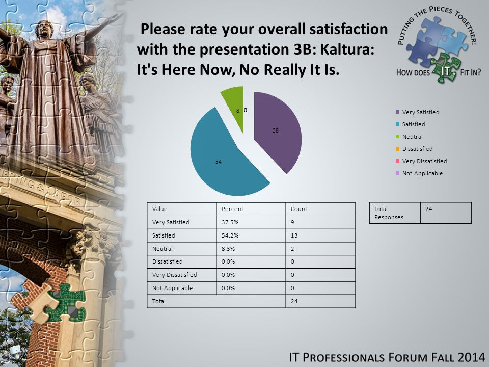 Please rate your overall satisfaction with the presentation 3B: Kaltura: It s Here Now, No Really It Is.