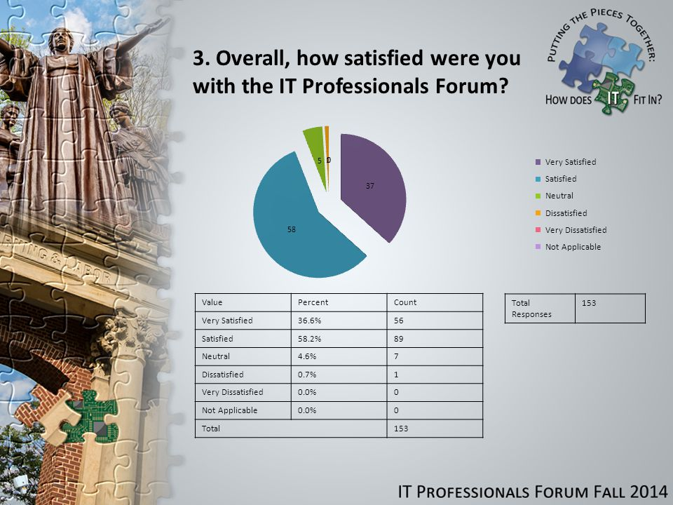 3. Overall, how satisfied were you with the IT Professionals Forum.