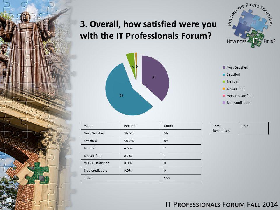 Comments or questions regarding the presentation 2G: IT Pro Orientation.