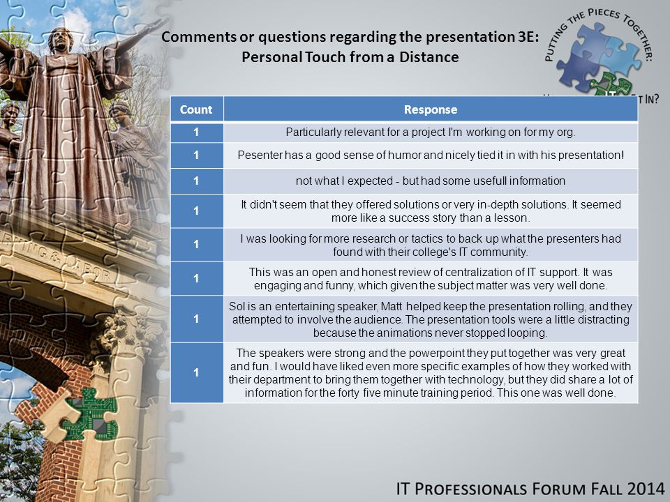Comments or questions regarding the presentation 3E: Personal Touch from a Distance CountResponse 1Particularly relevant for a project I m working on for my org.