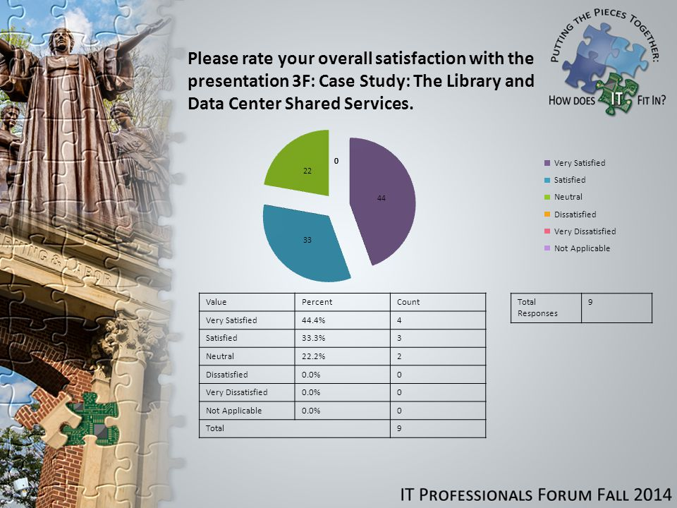 Please rate your overall satisfaction with the presentation 3F: Case Study: The Library and Data Center Shared Services.