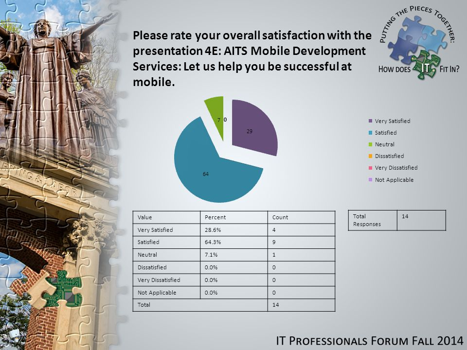 Please rate your overall satisfaction with the presentation 4E: AITS Mobile Development Services: Let us help you be successful at mobile.