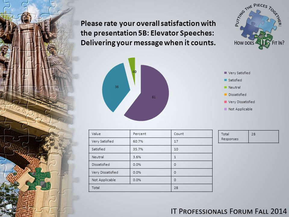 Please rate your overall satisfaction with the presentation 5B: Elevator Speeches: Delivering your message when it counts.