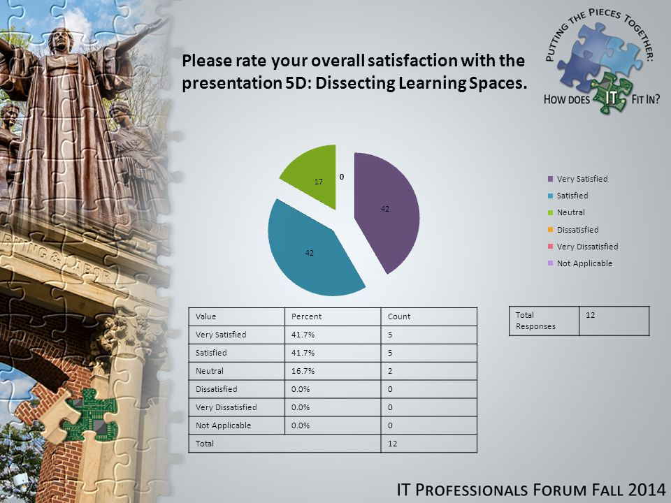 Please rate your overall satisfaction with the presentation 5D: Dissecting Learning Spaces.