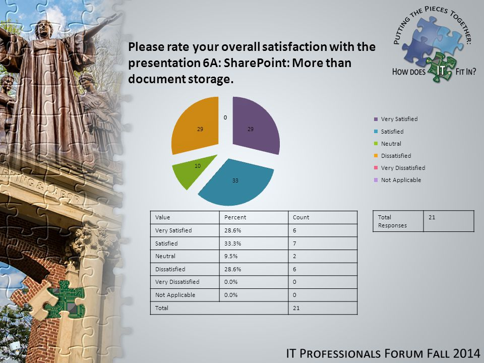 Please rate your overall satisfaction with the presentation 6A: SharePoint: More than document storage.