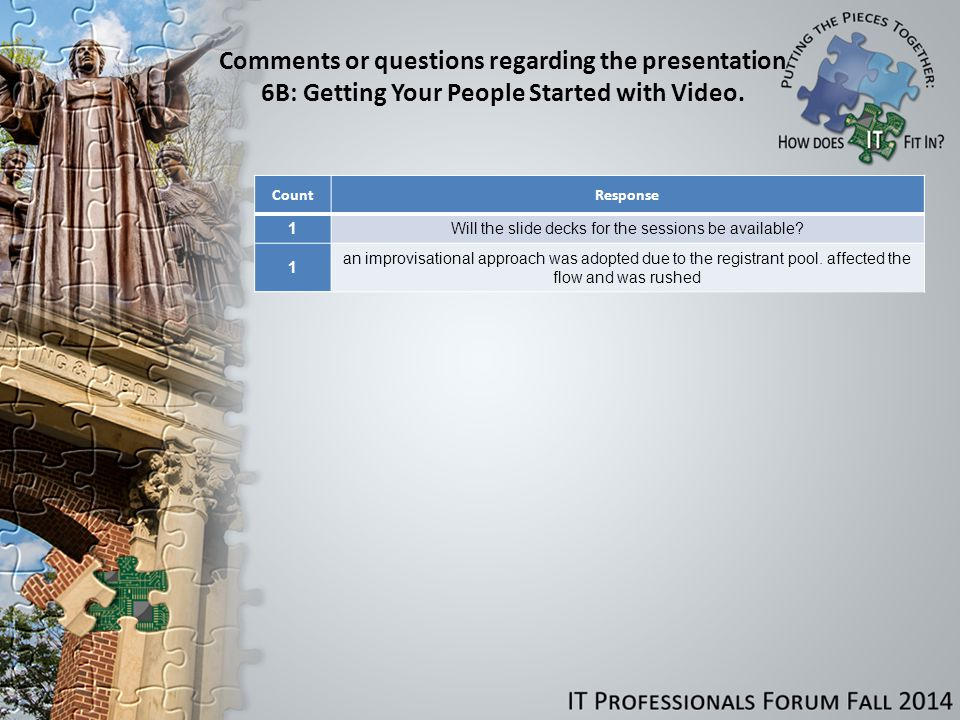 Comments or questions regarding the presentation 6B: Getting Your People Started with Video.