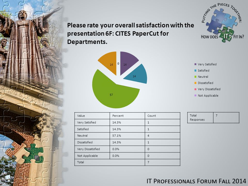 Please rate your overall satisfaction with the presentation 6F: CITES PaperCut for Departments.