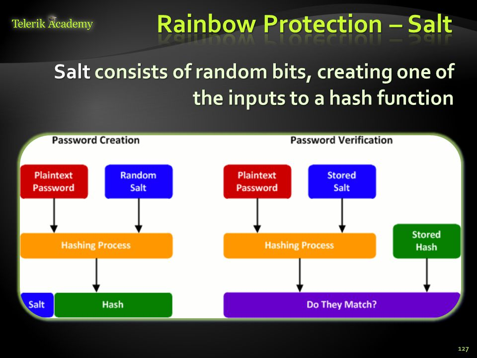 Salt consists of random bits, creating one of the inputs to a hash function Salt consists of random bits, creating one of the inputs to a hash functio