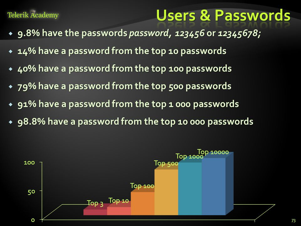  9.8% have the passwords password, 123456 or 12345678;  14% have a password from the top 10 passwords  40% have a password from the top 100 passwor