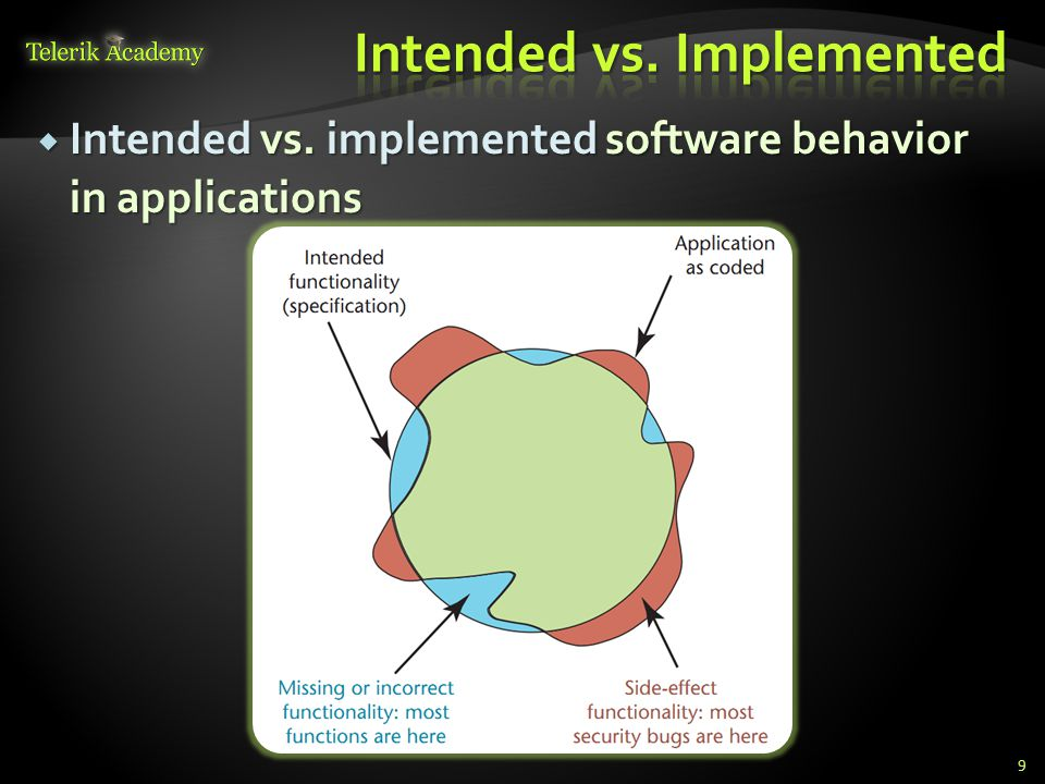  Intended vs. implemented software behavior in applications 9