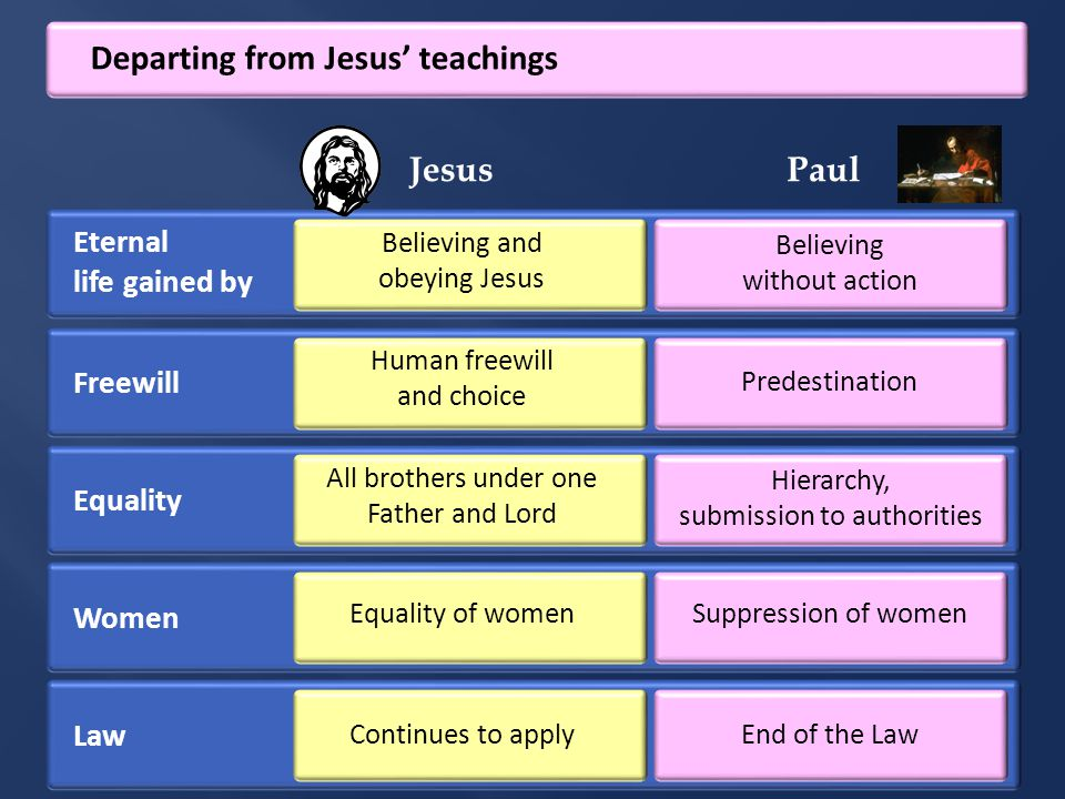 Departing from Jesus' teachings Eternal life gained by Believing and obeying Jesus Believing without action JesusPaul Freewill Human freewill and choice Predestination Equality All brothers under one Father and Lord Hierarchy, submission to authorities Women Equality of women Suppression of women Law Continues to apply End of the Law