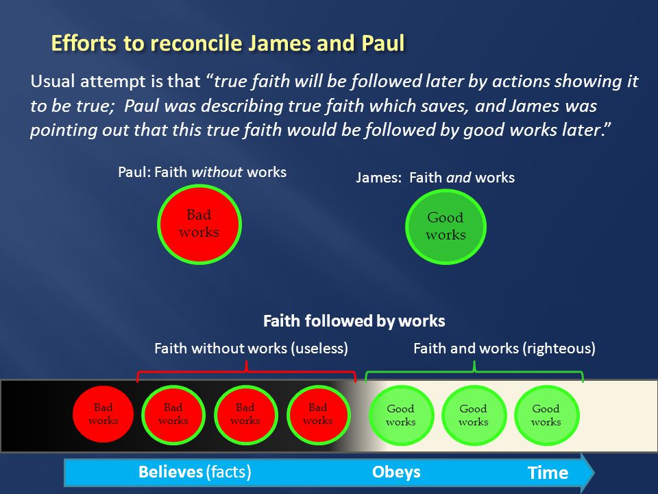 Time Efforts to reconcile James and Paul Usual attempt is that true faith will be followed later by actions showing it to be true; Paul was describing true faith which saves, and James was pointing out that this true faith would be followed by good works later. Bad works Good works Paul: Faith without works James: Faith and works Faith followed by works Bad works Good works Bad works Faith without works (useless)Faith and works (righteous) Believes (facts)Obeys