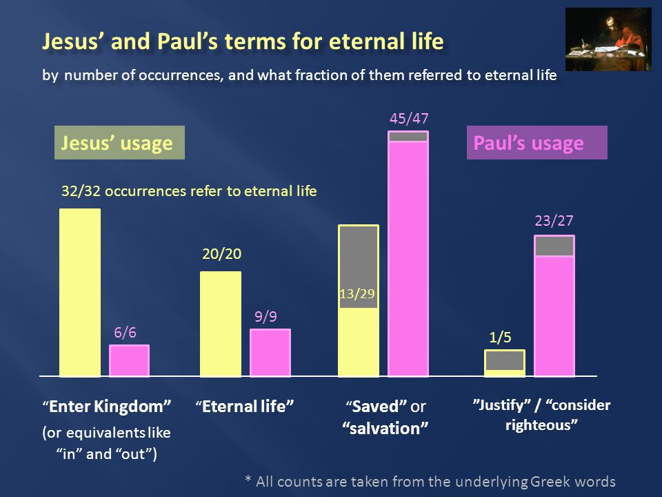Jesus' and Paul's terms for eternal life by number of occurrences, and what fraction of them referred to eternal life Enter Kingdom (or equivalents like in and out ) Eternal life Saved or salvation Justify / consider righteous * All counts are taken from the underlying Greek words 32/32 occurrences refer to eternal life 20/20 13/29 1/5 6/6 9/9 45/47 23/27 Jesus' usagePaul's usage