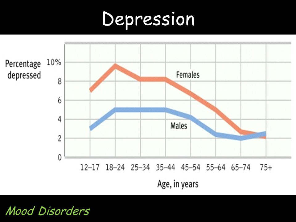 Depression Mood Disorders