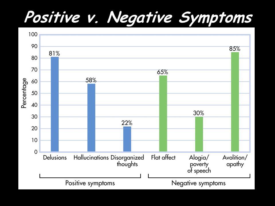 Positive v. Negative Symptoms Positive Symptoms Presence of inappropriate symptoms Negative Symptoms Absence of appropriate ones.