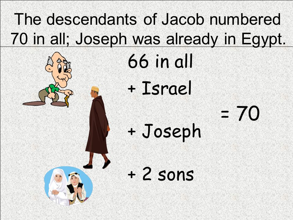 The descendants of Jacob numbered 70 in all; Joseph was already in Egypt.