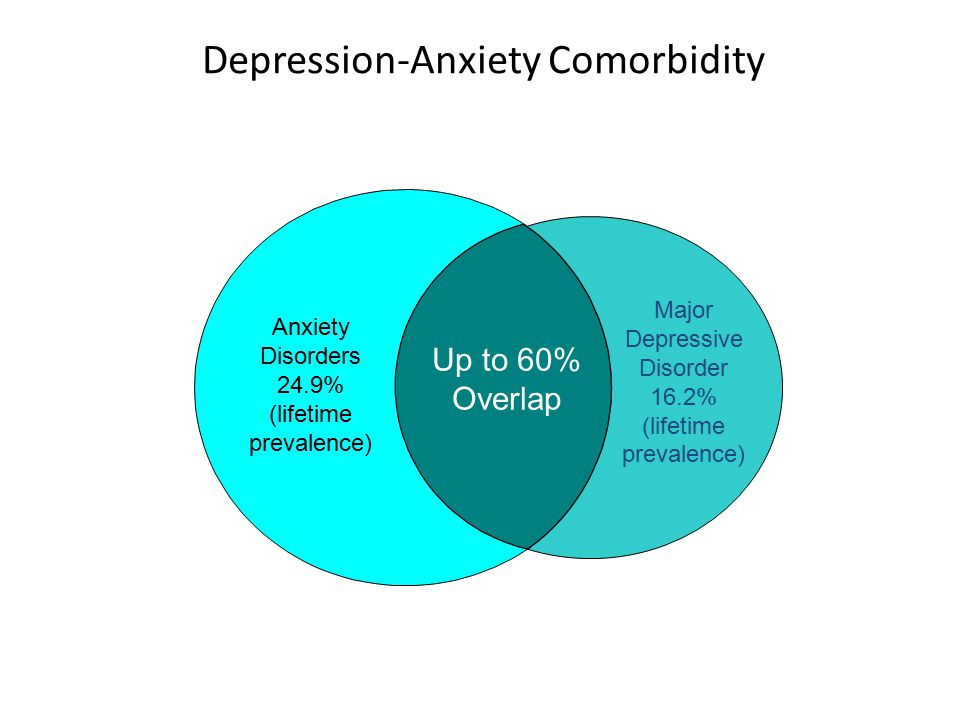 Anxiety Disorders 24.9% (lifetime prevalence) Major Depressive Disorder 16.2% (lifetime prevalence) Up to 60% Overlap The lifetime prevalence of depre