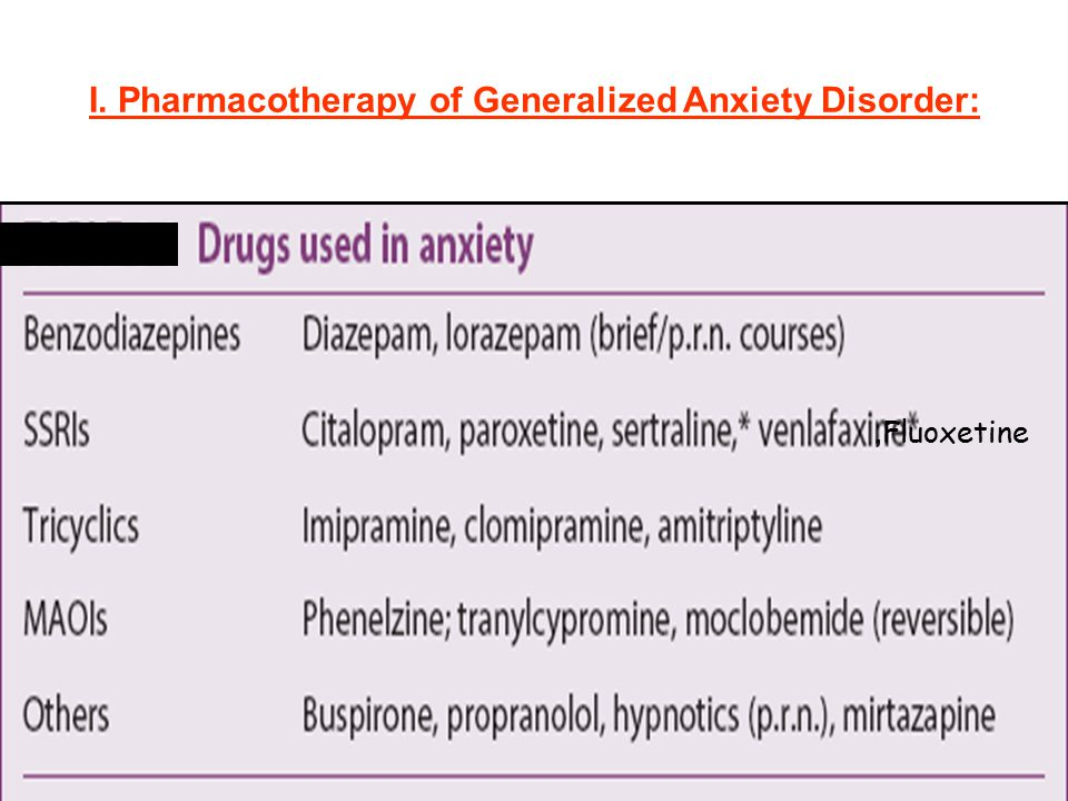 I. Pharmacotherapy of Generalized Anxiety Disorder:, Fluoxetine