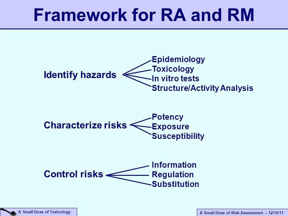 A Small Dose of Risk Assessment – 12/16/11 A Small Dose of Toxicology Framework for RA and RM Identify hazards Characterize risks Control risks Epidemiology Toxicology In vitro tests Structure/Activity Analysis Potency Exposure Susceptibility Information Regulation Substitution