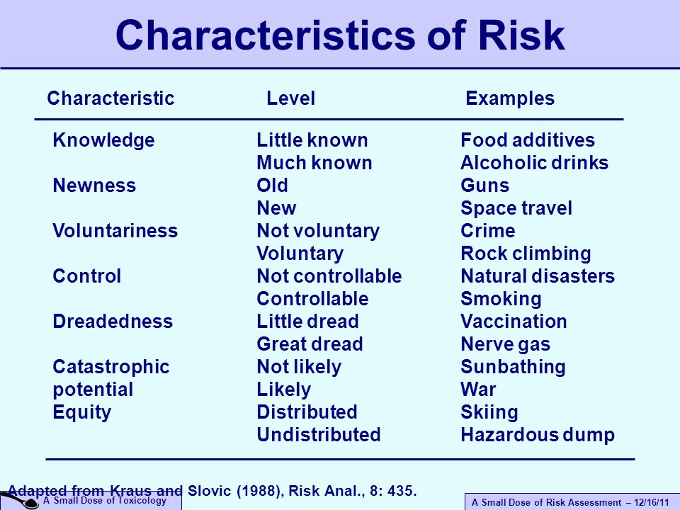 A Small Dose of Risk Assessment – 12/16/11 A Small Dose of Toxicology Adapted from Kraus and Slovic (1988), Risk Anal., 8: 435.