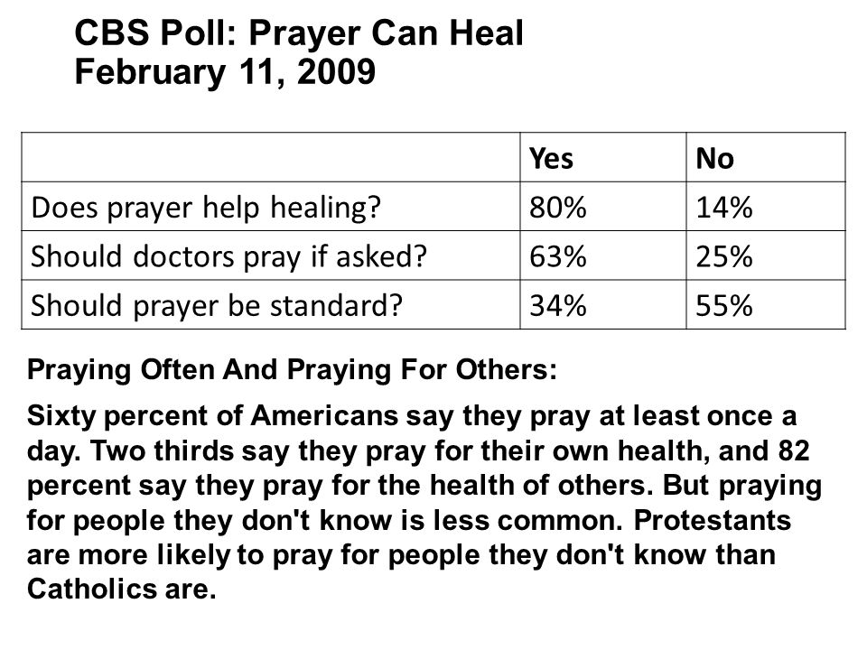 CBS Poll: Prayer Can Heal February 11, 2009 YesNo Does prayer help healing?80%14% Should doctors pray if asked?63%25% Should prayer be standard?34%55%