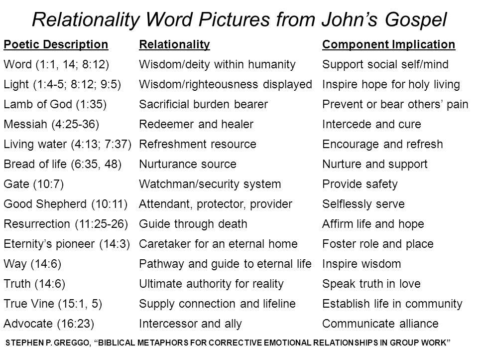 Relationality Word Pictures from John's Gospel Poetic DescriptionRelationalityComponent Implication Word (1:1, 14; 8:12)Wisdom/deity within humanitySu