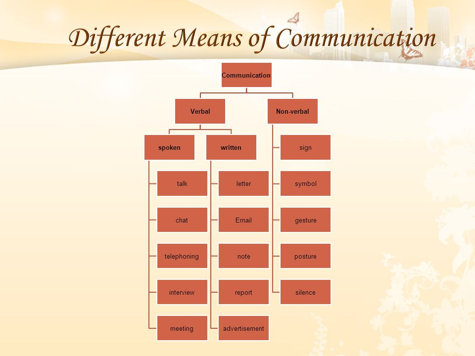 Communication Verbal spoken talk chat telephoning interview meeting written letter Email note report advertisement Non-verbal sign symbol gesture post