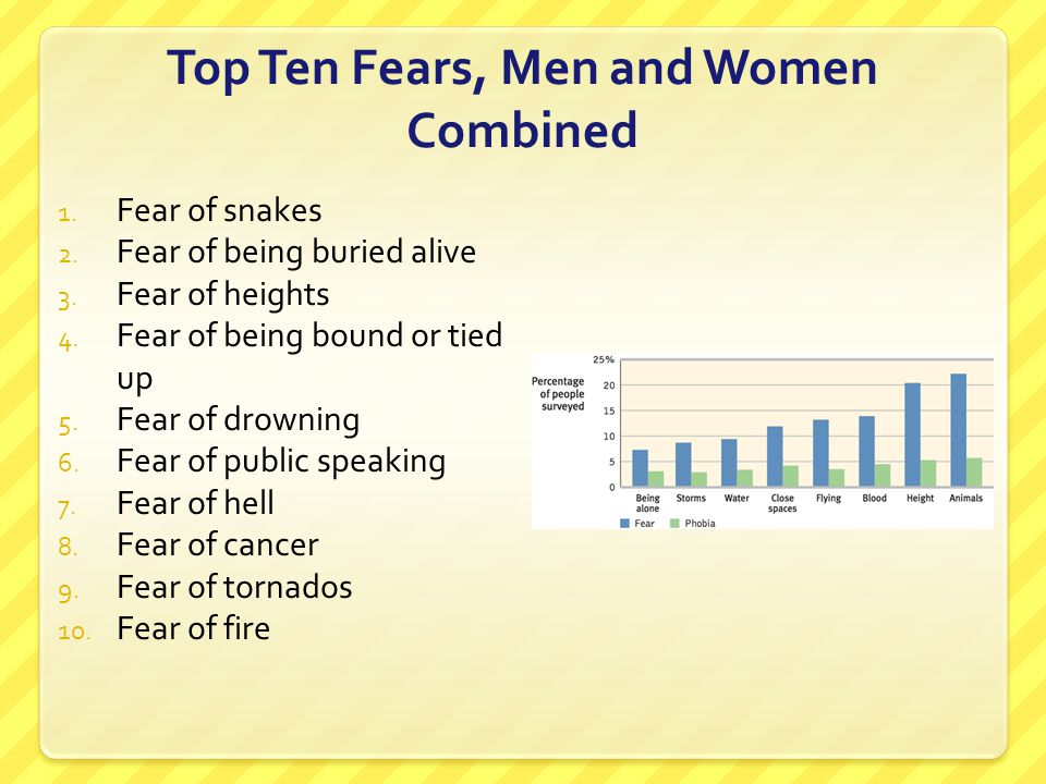 Top Ten Fears, Men and Women Combined 1. Fear of snakes 2. Fear of being buried alive 3. Fear of heights 4. Fear of being bound or tied up 5. Fear of