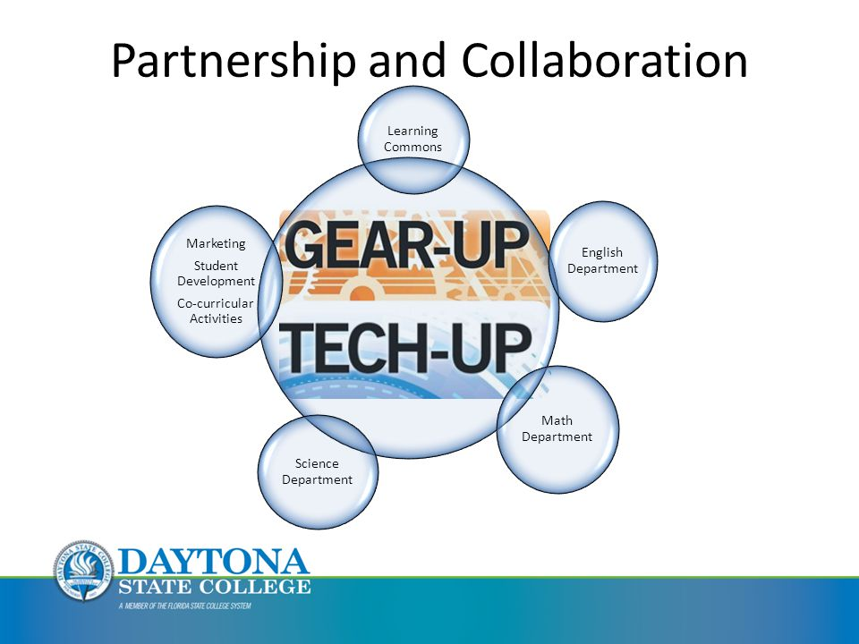 Partnership and Collaboration Learning Commons English Department Math Department Science Department Marketing Student Development Co-curricular Activities