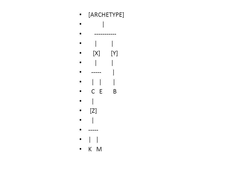 [ARCHETYPE] | ----------- | | [X] [Y] | | ----- | | | | C E B | [Z] | ----- | | K M