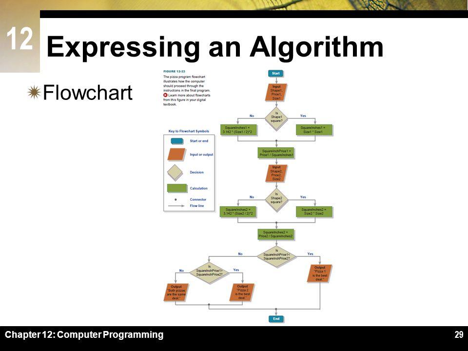 12 Expressing an Algorithm  Flowchart Chapter 12: Computer Programming29