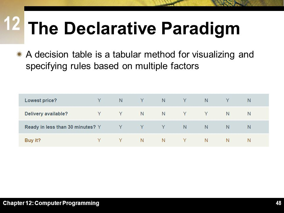 12 Chapter 12: Computer Programming48 The Declarative Paradigm  A decision table is a tabular method for visualizing and specifying rules based on multiple factors