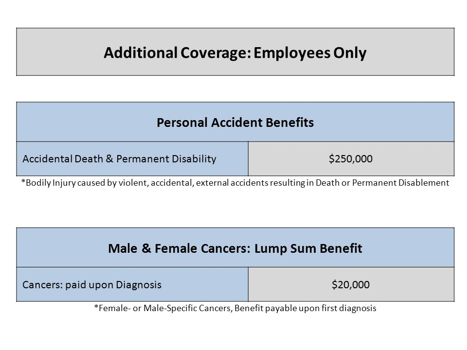 Additional Coverage: Employees Only Personal Accident Benefits Accidental Death & Permanent Disability$250,000 *Bodily Injury caused by violent, accidental, external accidents resulting in Death or Permanent Disablement Male & Female Cancers: Lump Sum Benefit Cancers: paid upon Diagnosis$20,000 *Female- or Male-Specific Cancers, Benefit payable upon first diagnosis