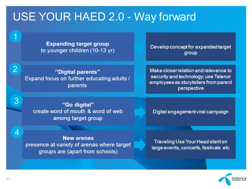11 USE YOUR HAED 2.0 - Way forward New arenas presence at variety of arenas where target groups are (apart from schools) Expanding target group to you