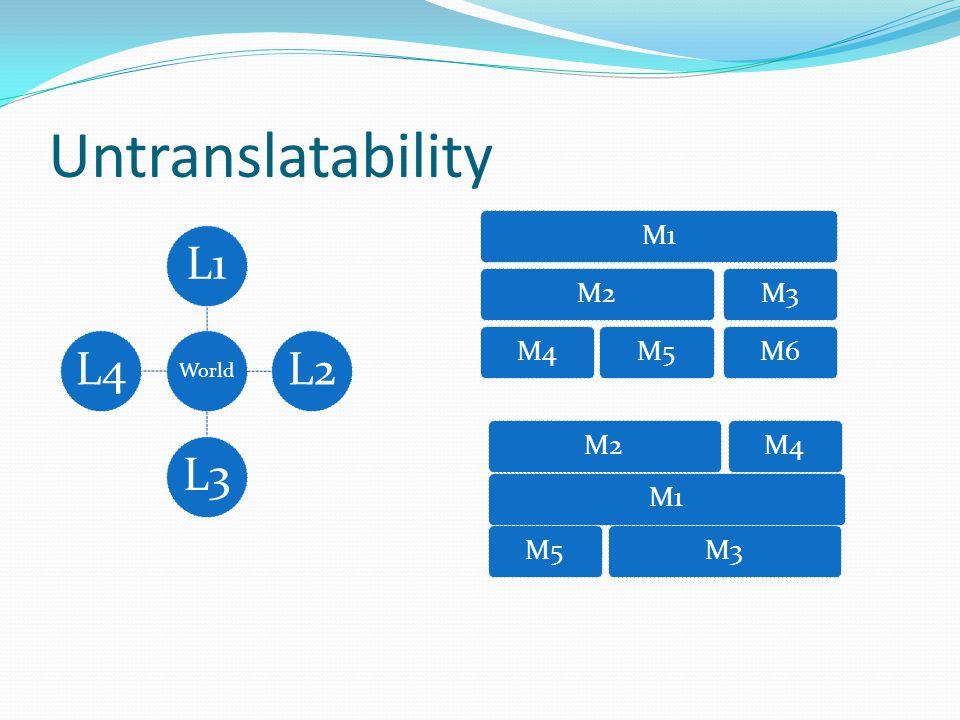 Untranslatability World L1L2L3L4 M1M2M4M5M3M6 M1M2M3M4M5