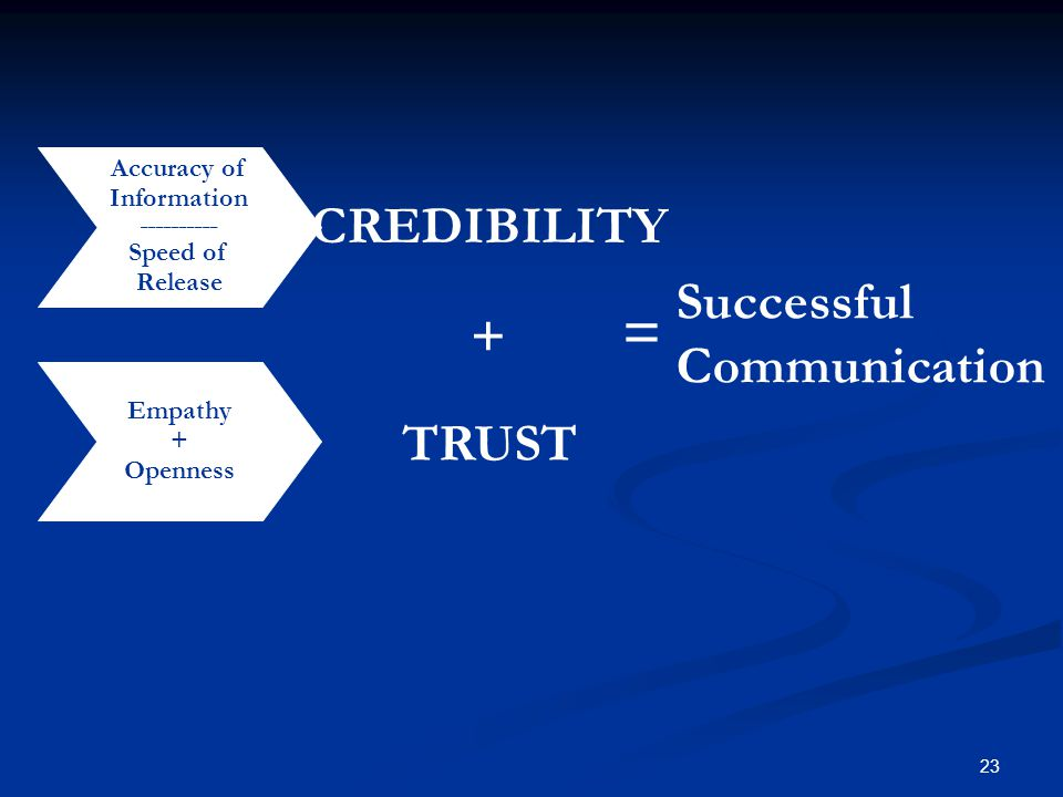 23 Accuracy of Information __________ Speed of Release Empathy + Openness CREDIBILITY Successful Communication = + TRUST