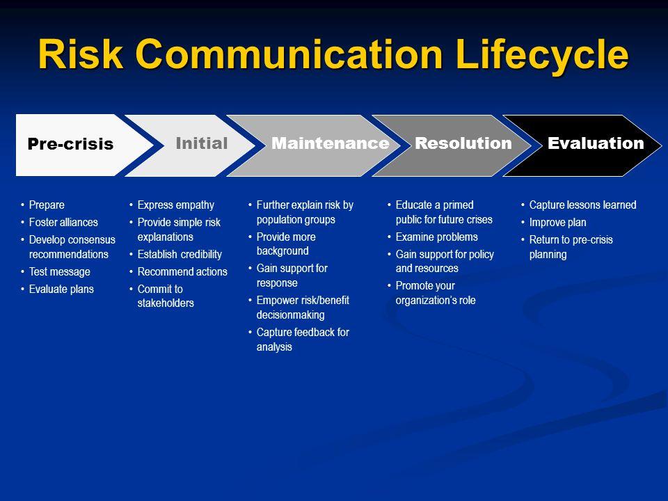 Risk Communication Lifecycle Pre-crisis Prepare Foster alliances Develop consensus recommendations Test message Evaluate plans Initial Express empathy