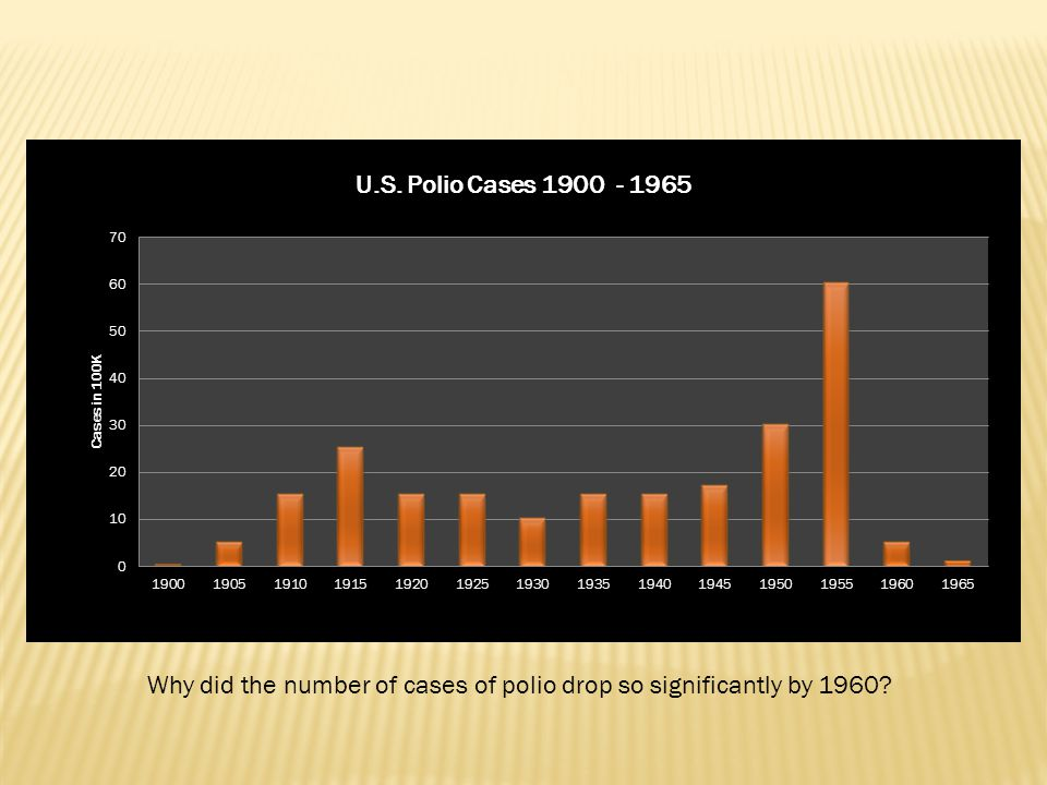 Why did the number of cases of polio drop so significantly by 1960