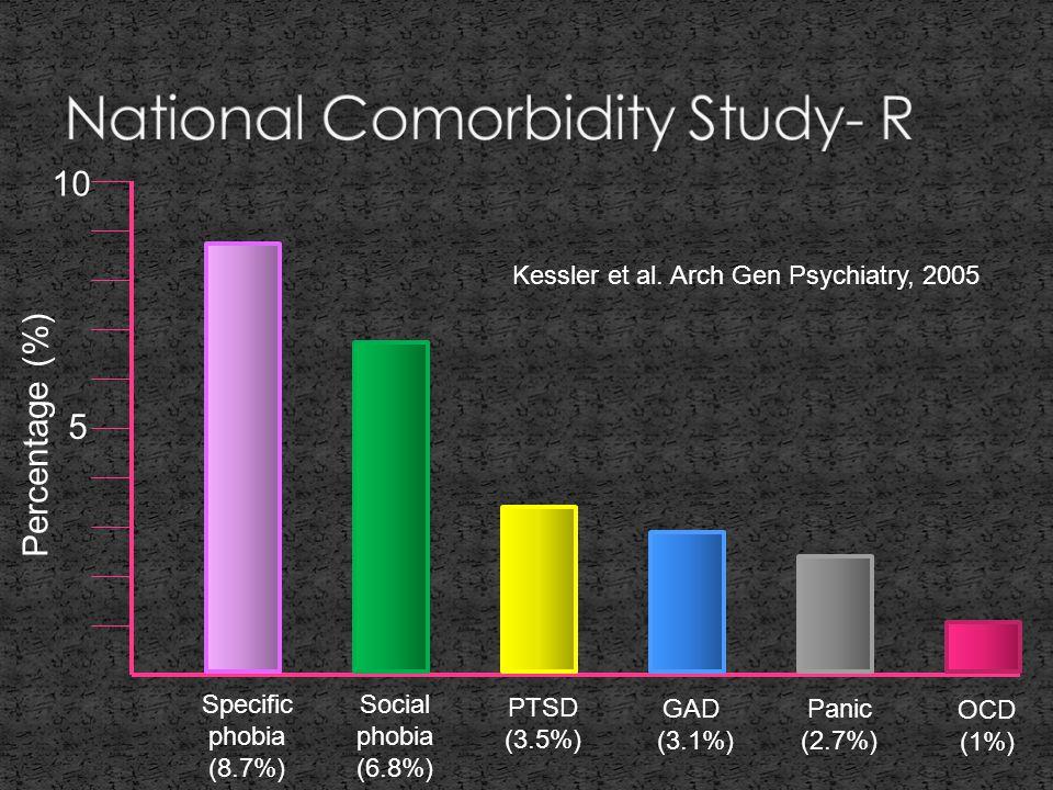 Specific phobia (8.7%) Social phobia (6.8%) PTSD (3.5%) GAD (3.1%) Panic (2.7%) OCD (1%) 5 10 Percentage (%) Kessler et al.