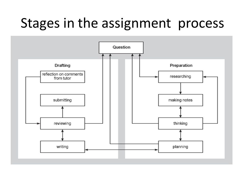 Stages in the assignment process