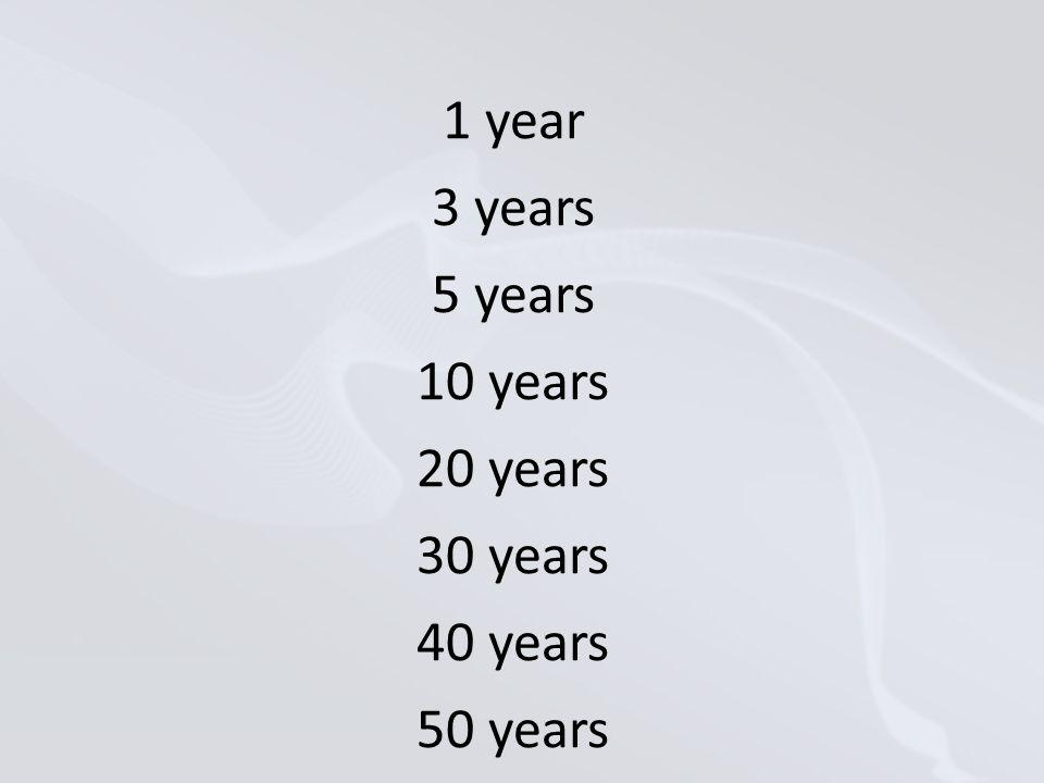 1 year 3 years 5 years 10 years 20 years 30 years 40 years 50 years